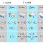 С 4 июля жару в Крыму сменят ливни с грозами