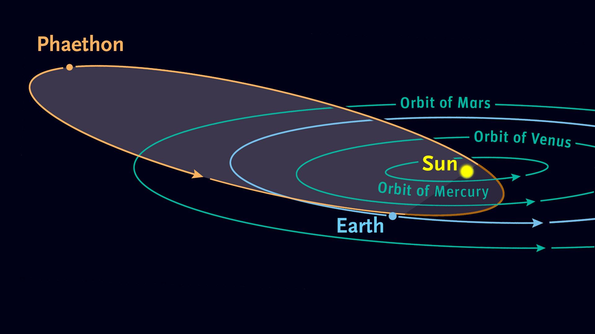 Фаэтон орбита