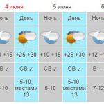 Погода в Крыму: в субботу без осадков,  температура днем до +27