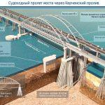"""Украина мечтает получить 500 млн. гривен в качестве компенсации """"ущерба"""" от Керченского моста."""
