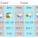 В Крыму 7 июля ожидается гроза с ливнем, градом и штормовым ветром